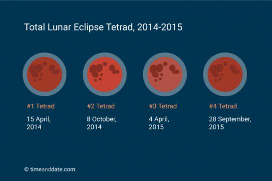 Lunar Tetrad