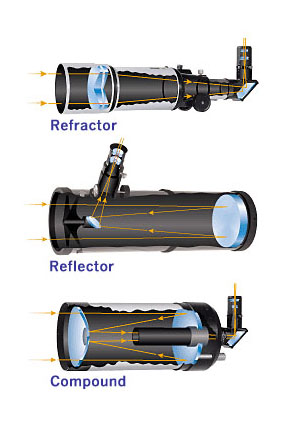 The Best Telescope For Beginners (Visual Astronomy