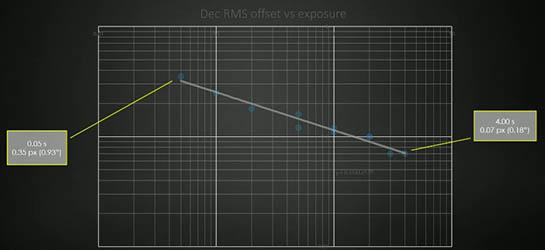 Offset vs. exposure