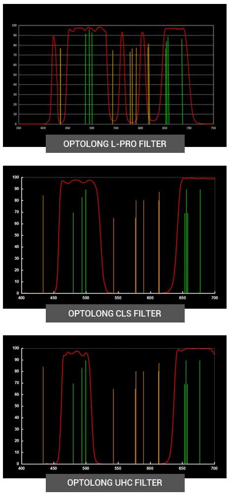 Optolong L-Pro Filter Review - Natural Star Colors in City Light ...