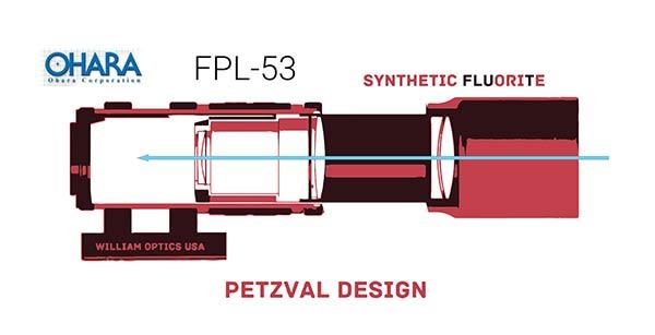 Petzval Lens Design