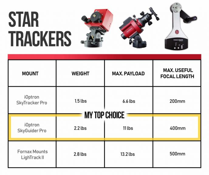 star tracker comparison chart