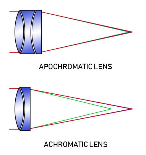 apochromatic vs achromatic