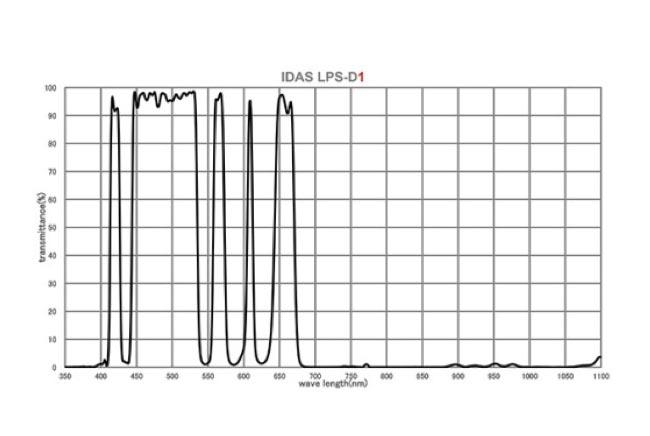 IDAS LPS D1 Graph