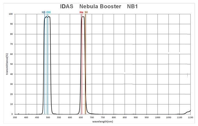 IDAS Nebula Booster