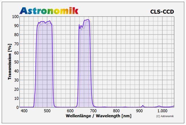 Astronomik CLS-CCD graph