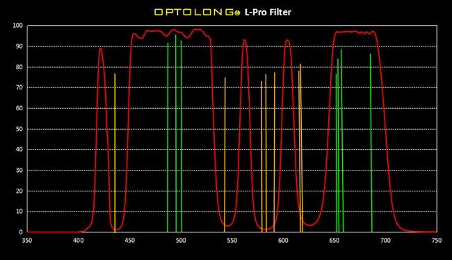 Optolong L-Pro graph