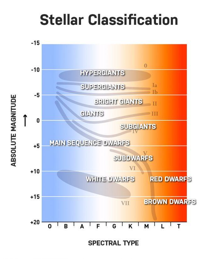 stellar classification chart