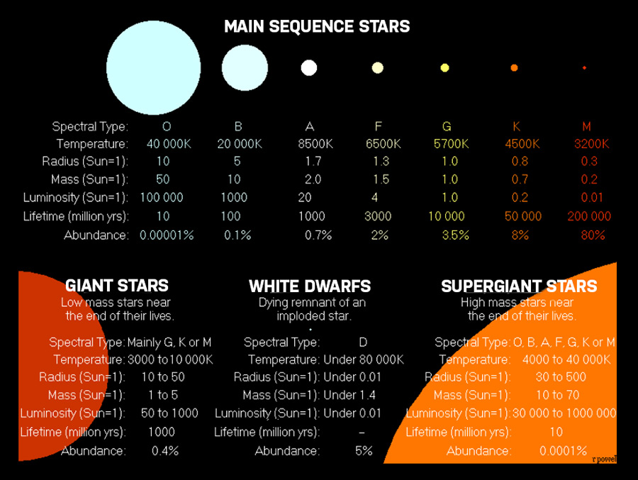 Types of Stars | Stellar Classification, Lifecycle, and Charts