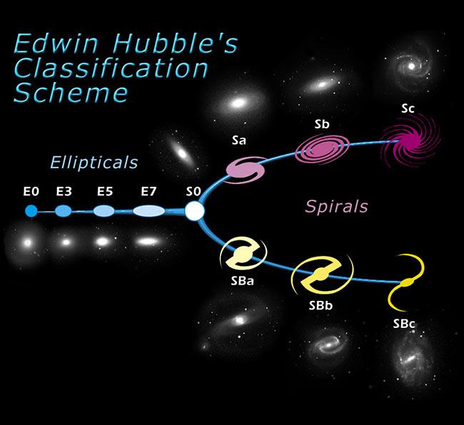 Galaxy type chart