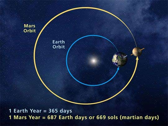 Mars orbit path