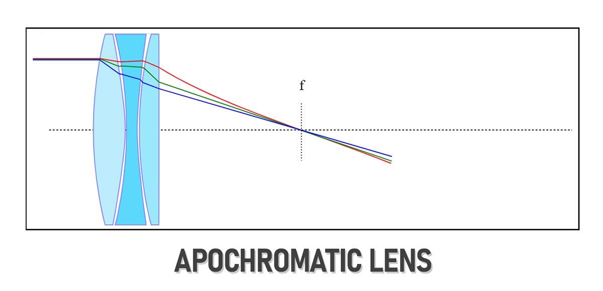 apochromatic lens design