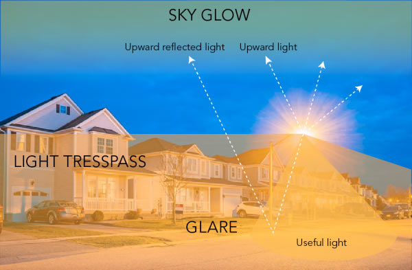 Sources of Light Pollution