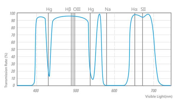 STC Astro Multi-Spectra Filter