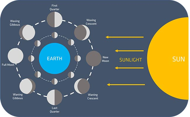 Sunlight changes our view of the moon